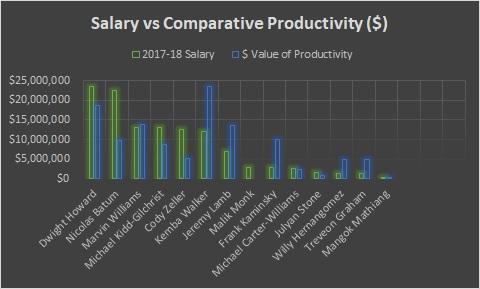 Charlotte - Salary vs Productivity