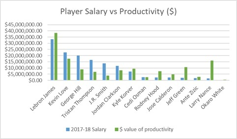 Cleveland - Player Salary vs Productivity