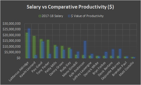 San Antonio - Salary vs Productivity
