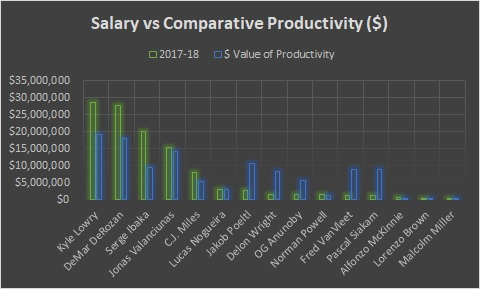 Toronto - Salary vs productivity