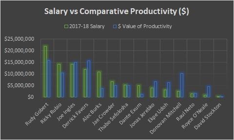 Utah - Salary vs productivity